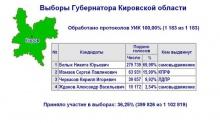 На выборах губернатора Кировской области побеждает Никита Белых (результаты)