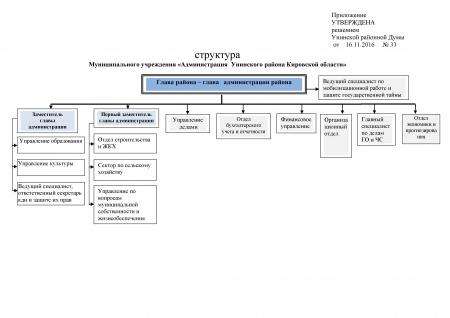 Структура органов местного самоуправления