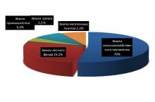 Информация о наличии земель и распределении их по формам собственности, категориям,  угодьям и пользователям по Унинскому району на 01.01.2020 года