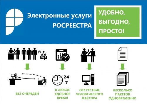Электронные услуги и сервисы Росреестра